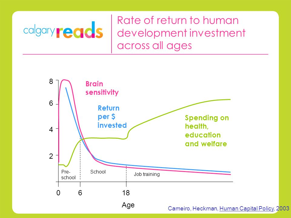 Rate of return to human development investment across all ages Return per $ invested Age 0618 Pre- school School Job training Cameiro, Heckman, Human Capital Policy, 2003 Brain sensitivity Spending on health, education and welfare