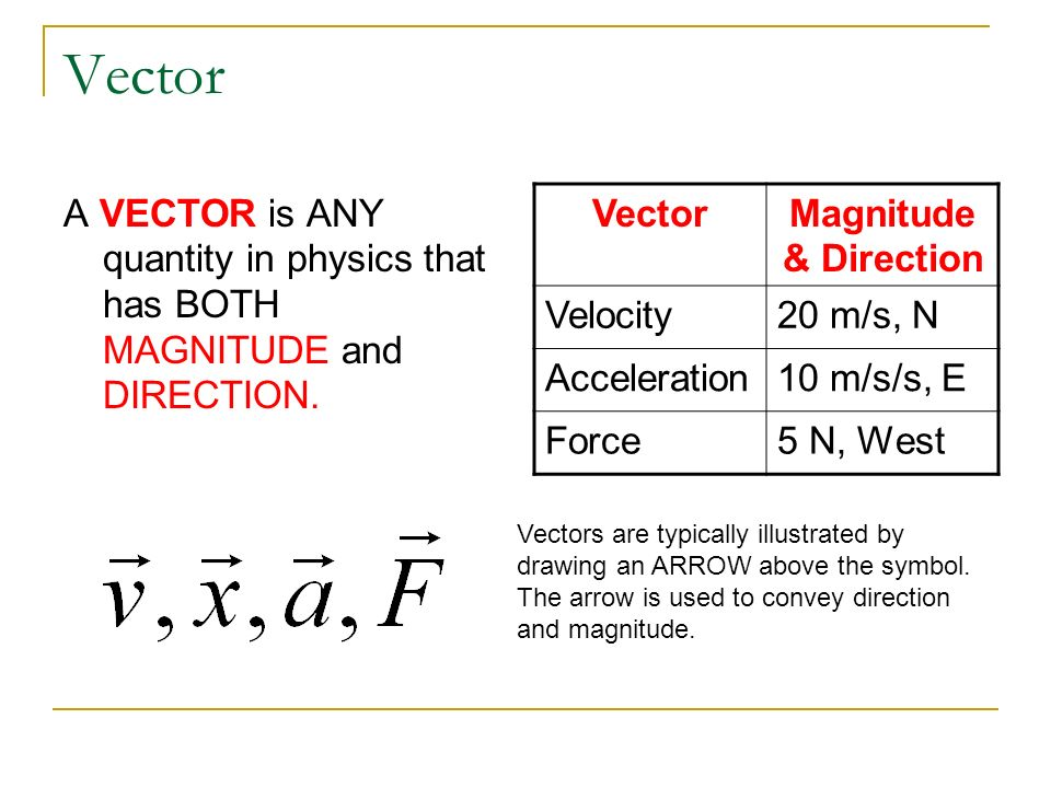 Vector A VECTOR is ANY quantity in physics that has BOTH MAGNITUDE and DIRECTION. VectorMagnitude & Direction Velocity20 m/s, N Acceleration10 m/s/s,