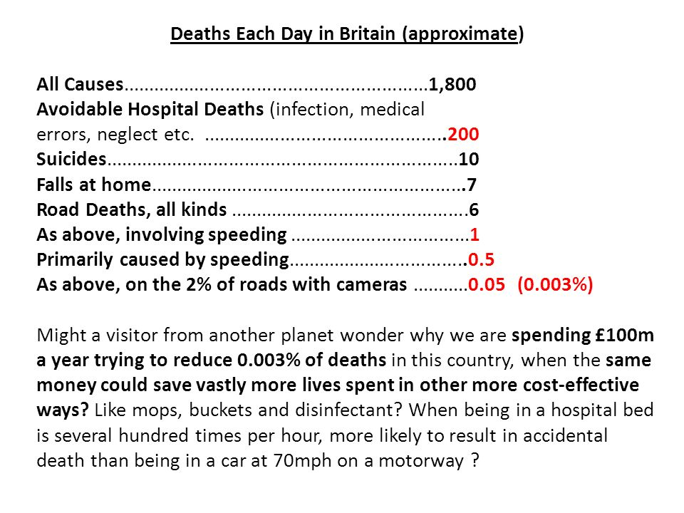 Deaths Each Day in Britain (approximate) All Causes...........................................................1,800 Avoidable Hospital Deaths (infection, medical errors, neglect etc................................................200 Suicides....................................................................10 Falls at home.............................................................7 Road Deaths, all kinds..............................................6 As above, involving speeding...................................1 Primarily caused by speeding...................................0.5 As above, on the 2% of roads with cameras...........0.05 (0.003%) Might a visitor from another planet wonder why we are spending £100m a year trying to reduce 0.003% of deaths in this country, when the same money could save vastly more lives spent in other more cost-effective ways.