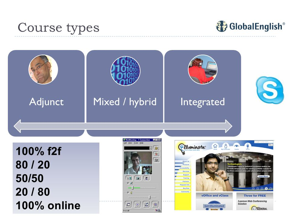 Course types AdjunctMixed / hybridIntegrated 100% f2f 80 / 20 50/50 20 / % online