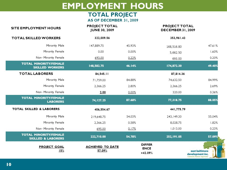 10 EMPLOYMENT HOURS TOTAL PROJECT AS OF DECEMBER 31, 2009 SITE EMPLOYMENT HOURS PROJECT TOTAL JUNE 30, 2009 PROJECT TOTAL DECEMBER 31, 2009 TOTAL SKILLED WORKERS 322,009.56353,961.43 Minority Male147,889.7545.93% 168,516.80 47.61% Minority Female0.000.00% 5,662.50 1.60% Non- Minority Female693.000.22% 693.00 0.20% TOTAL MINORITY/FEMALE SKILLED WORKERS 148,582.7546.14%174,872.3049.40% TOTAL LABORERS 84,545.11 87,814.36 Minority Male 71,759.00 84.88%74,632.5084.99% Minority Female 2,366.25 2.80%2,366.252.69% Non- Minority Female 2.00 0.00%320.000.36% TOTAL MINORITY/FEMALE LABORERS 74,127.25 87.68%77,318.7588.05% TOTAL SKILLED & LABORERS 406,554.67 441,775.79 Minority Male 219,648.75 54.03%243,149.3055.04% Minority Female 2,366.25 0.58%8,028.751.82% Non- Minority Female 695.00 0.17%1,013.000.23% TOTAL MINORITY/FEMALE SKILLED & LABORERS 222,710.00 54.78%252,191.0557.09% PROJECT GOAL 15% ACHIEVED TO DATE 57.09% DIFFER ENCE +42.09% 10
