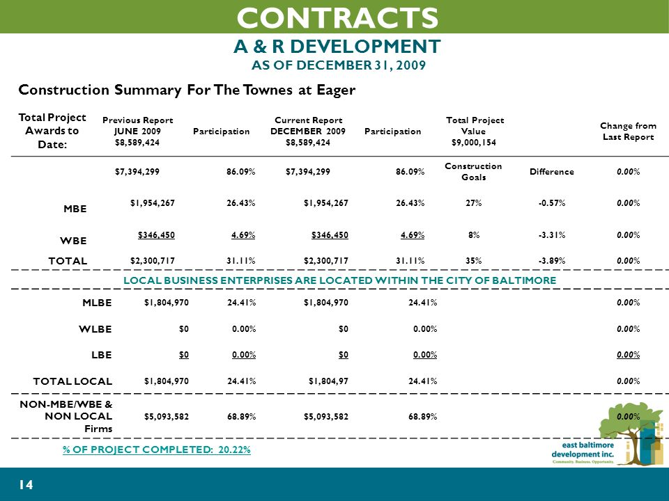 14 CONTRACTS A & R DEVELOPMENT AS OF DECEMBER 31, 2009 Construction Summary For The Townes at Eager Total Project Awards to Date: Previous Report JUNE 2009 $8,589,424 Participation Current Report DECEMBER 2009 $8,589,424 Participation Total Project Value $9,000,154 Change from Last Report $7,394, %$7,394, % Construction Goals Difference0.00% MBE $1,954, %$1,954, %27%-0.57%0.00% WBE $346, %$346, %8%-3.31%0.00% TOTAL $2,300, %$2,300, %35%-3.89%0.00% LOCAL BUSINESS ENTERPRISES ARE LOCATED WITHIN THE CITY OF BALTIMORE MLBE $1,804, %$1,804, %0.00% WLBE $00.00%$00.00% LBE $00.00%$00.00% TOTAL LOCAL $1,804, %$1,804, %0.00% NON-MBE/WBE & NON LOCAL Firms $5,093, %$5,093, %0.00% % OF PROJECT COMPLETED: 20.22%
