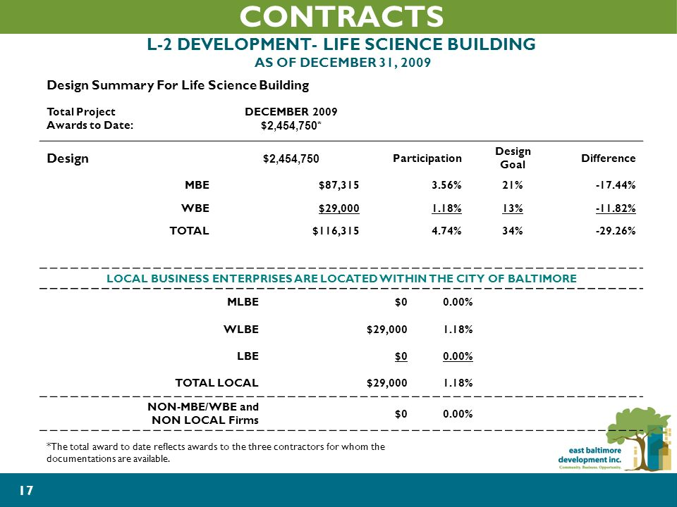 17 CONTRACTS L-2 DEVELOPMENT- LIFE SCIENCE BUILDING AS OF DECEMBER 31, 2009 Design Summary For Life Science Building Total Project Awards to Date: DECEMBER 2009 $ 2,454,750* Design $ 2,454,750 Participation Design Goal Difference MBE$87, %21%-17.44% WBE$29, %13%-11.82% TOTAL$116, %34%-29.26% LOCAL BUSINESS ENTERPRISES ARE LOCATED WITHIN THE CITY OF BALTIMORE MLBE$00.00% WLBE$29, % LBE$00.00% TOTAL LOCAL$29, % NON-MBE/WBE and NON LOCAL Firms $00.00% *The total award to date reflects awards to the three contractors for whom the documentations are available.