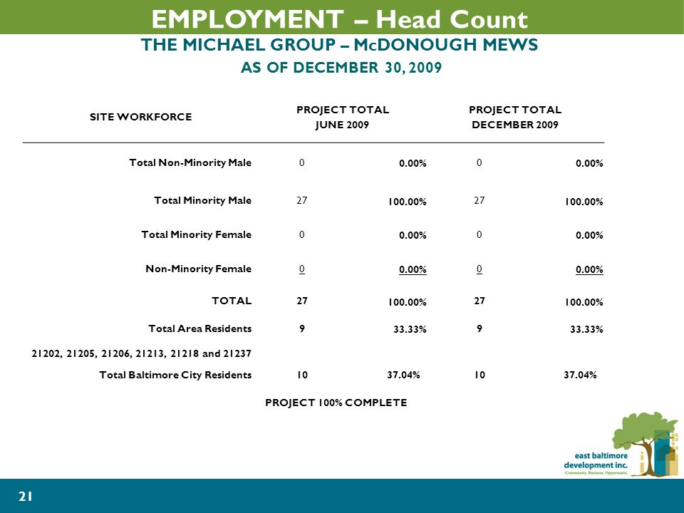 21 SITE WORKFORCE PROJECT TOTAL JUNE 2009 PROJECT TOTAL DECEMBER 2009 Total Non-Minority Male0 0.00% 0 Total Minority Male27 100.00% 27 100.00% Total Minority Female0 0.00% 0 Non-Minority Female0 0.00% 0 TOTAL27 100.00% 27 100.00% Total Area Residents9 33.33% 9 21202, 21205, 21206, 21213, 21218 and 21237 Total Baltimore City Residents1037.04%1037.04% PROJECT 100% COMPLETE EMPLOYMENT – Head Count THE MICHAEL GROUP – McDONOUGH MEWS AS OF DECEMBER 30, 2009