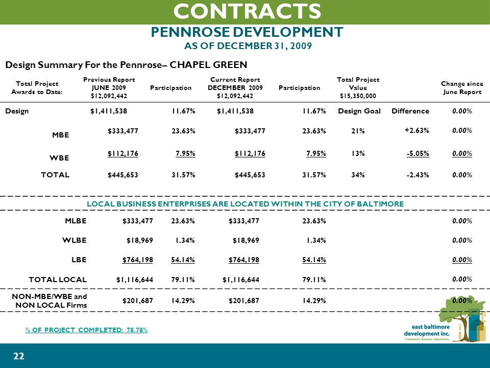 22 CONTRACTS PENNROSE DEVELOPMENT AS OF DECEMBER 31, 2009 Design Summary For the Pennrose– CHAPEL GREEN Total Project Awards to Date: Previous Report JUNE 2009 $12,092,442 Participation Current Report DECEMBER 2009 $12,092,442 Participation Total Project Value $15,350,000 Change since June Report Design$1,411, %$1,411, %Design GoalDifference0.00% MBE $333, %$333, %21%+2.63%0.00% WBE $112, %$112, %13%-5.05%0.00% TOTAL$445, %$445, %34%-2.43%0.00% LOCAL BUSINESS ENTERPRISES ARE LOCATED WITHIN THE CITY OF BALTIMORE MLBE$333, %$333, %0.00% WLBE$18, %$18, %0.00% LBE$764, %$764, %0.00% TOTAL LOCAL$1,116, %$1,116, %0.00% NON-MBE/WBE and NON LOCAL Firms $201, %$201, %0.00% % OF PROJECT COMPLETED: 78.78%