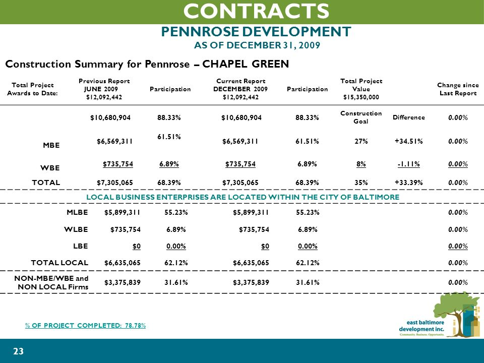 23 CONTRACTS PENNROSE DEVELOPMENT AS OF DECEMBER 31, 2009 Construction Summary for Pennrose – CHAPEL GREEN Total Project Awards to Date: Previous Report JUNE 2009 $12,092,442 Participation Current Report DECEMBER 2009 $12,092,442 Participation Total Project Value $15,350,000 Change since Last Report $10,680,90488.33% $10,680,90488.33% Construction Goal Difference 0.00% MBE $6,569,311 61.51% $6,569,31161.51%27%+34.51%0.00% WBE $735,7546.89%$735,7546.89%8%-1.11%0.00% TOTAL$7,305,06568.39%$7,305,06568.39%35%+33.39%0.00% LOCAL BUSINESS ENTERPRISES ARE LOCATED WITHIN THE CITY OF BALTIMORE MLBE$5,899,31155.23%$5,899,31155.23%0.00% WLBE$735,7546.89%$735,7546.89%0.00% LBE$00.00%$00.00% TOTAL LOCAL$6,635,06562.12%$6,635,06562.12%0.00% NON-MBE/WBE and NON LOCAL Firms $3,375,83931.61%$3,375,83931.61%0.00% % OF PROJECT COMPLETED: 78.78%