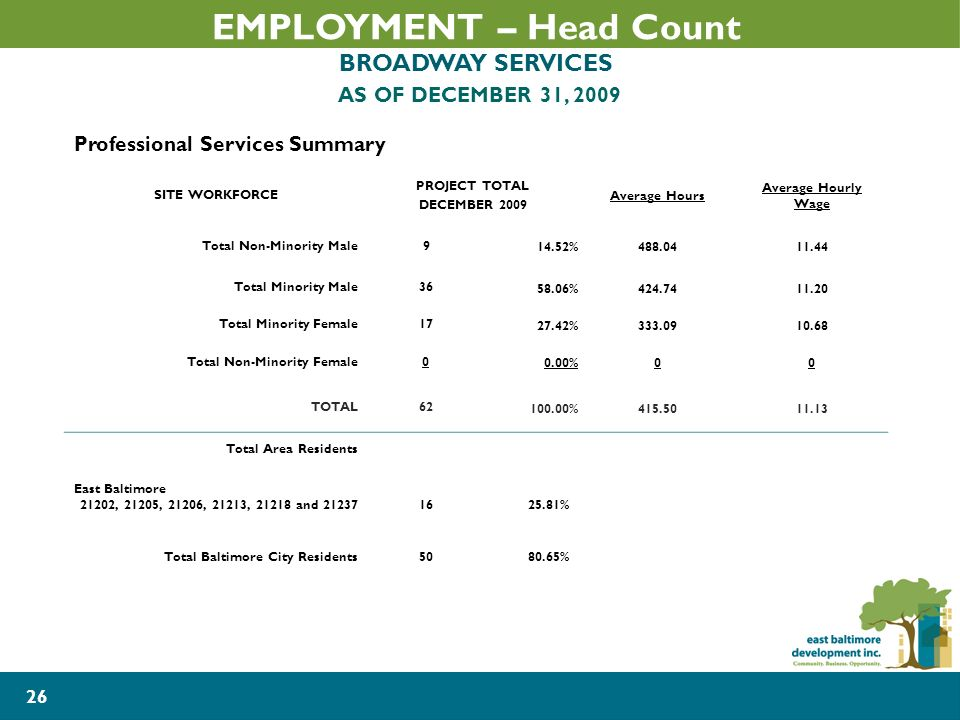 26 Professional Services Summary SITE WORKFORCE PROJECT TOTAL DECEMBER 2009 Average Hours Average Hourly Wage Total Non-Minority Male % Total Minority Male % Total Minority Female % Total Non-Minority Female0 0.00%00 TOTAL % Total Area Residents East Baltimore 21202, 21205, 21206, 21213, and % Total Baltimore City Residents % EMPLOYMENT – Head Count BROADWAY SERVICES AS OF DECEMBER 31, 2009