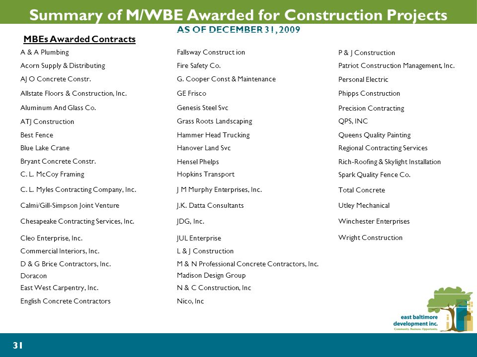 31 Summary of M/WBE Awarded for Construction Projects AS OF DECEMBER 31, 2009 MBEs Awarded Contracts A & A PlumbingFallsway Construct ionP & J Construction Acorn Supply & DistributingFire Safety Co.Patriot Construction Management, Inc.