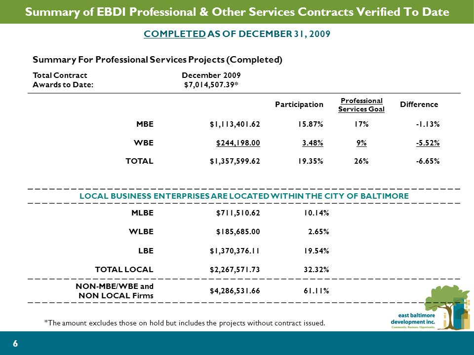 6 Summary of EBDI Professional & Other Services Contracts Verified To Date COMPLETED AS OF DECEMBER 31, 2009 Summary For Professional Services Projects (Completed) Total Contract Awards to Date: December 2009 $7,014,507.39* Participation Professional Services Goal Difference MBE$1,113,401.6215.87%17%-1.13% WBE$244,198.003.48%9%-5.52% TOTAL$1,357,599.6219.35%26%-6.65% LOCAL BUSINESS ENTERPRISES ARE LOCATED WITHIN THE CITY OF BALTIMORE MLBE$711,510.6210.14% WLBE$185,685.002.65% LBE$1,370,376.1119.54% TOTAL LOCAL$2,267,571.7332.32% NON-MBE/WBE and NON LOCAL Firms $4,286,531.6661.11% *The amount excludes those on hold but includes the projects without contract issued.
