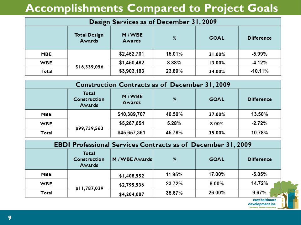 9 Accomplishments Compared to Project Goals Design Services as of December 31, 2009 Total Design Awards M / WBE Awards %GOALDifference MBE $2,452,70115.01% 21.00% -5.99% WBE $16,339,056 $1,450,4828.88% 13.00% -4.12% Total $3,903,18323.89% 34.00% -10.11% Construction Contracts as of December 31, 2009 Total Construction Awards M / WBE Awards %GOALDifference MBE $40,389,70740.50% 27.00% 13.50% WBE $99,739,563 $5,267,6545.28% 8.00% -2.72% Total $45,657,36145.78% 35.00% 10.78% 9 EBDI Professional Services Contracts as of December 31, 2009 Total Construction Awards M / WBE Awards %GOALDifference MBE $1,408,552 11.95% 17.00% -5.05% WBE $11,787,029 $2,795,536 23.72% 9.00% 14.72% Total $4,204,087 35.67% 26.00% 9.67%