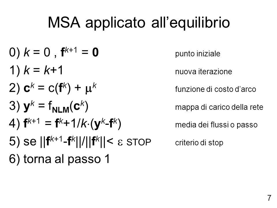 7 MSA applicato allequilibrio 0) k = 0, f k+1 = 0 punto iniziale 1) k = k+1 nuova iterazione 2) c k = c(f k ) + k funzione di costo darco 3) y k = f NLM (c k ) mappa di carico della rete 4) f k+1 = f k +1/k (y k -f k ) media dei flussi o passo 5) se ||f k+1 -f k ||/||f k ||< STOP criterio di stop 6) torna al passo 1