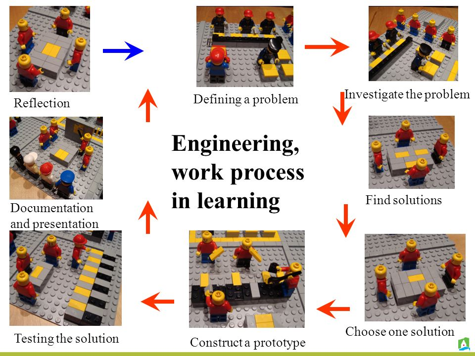 Engineering, work process in learning Investigate the problem Find solutions Choose one solution Construct a prototype Testing the solution Documentation and presentation Reflection Defining a problem