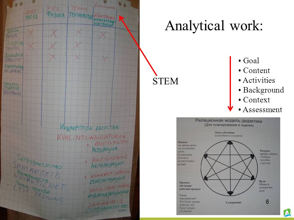 Goal Content Activities Background Context Assessment STEM Analytical work: 6
