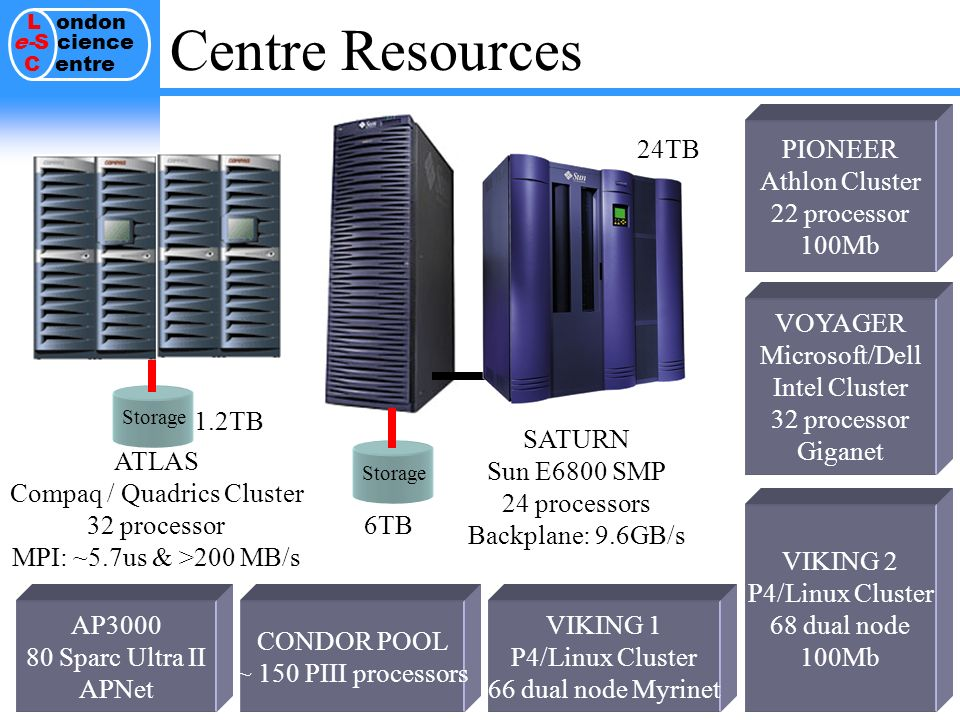 L ondon e-S cience C entre 15 VOYAGER Microsoft/Dell Intel Cluster 32 processor Giganet Centre Resources SATURN Sun E6800 SMP 24 processors Backplane: 9.6GB/s PIONEER Athlon Cluster 22 processor 100Mb Storage ATLAS Compaq / Quadrics Cluster 32 processor MPI: ~5.7us & >200 MB/s CONDOR POOL ~ 150 PIII processors AP3000 80 Sparc Ultra II APNet VIKING 1 P4/Linux Cluster 66 dual node Myrinet VIKING 2 P4/Linux Cluster 68 dual node 100Mb 6TB 1.2TB 24TB