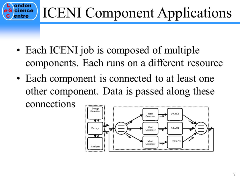 L ondon e-S cience C entre 7 ICENI Component Applications Each ICENI job is composed of multiple components.