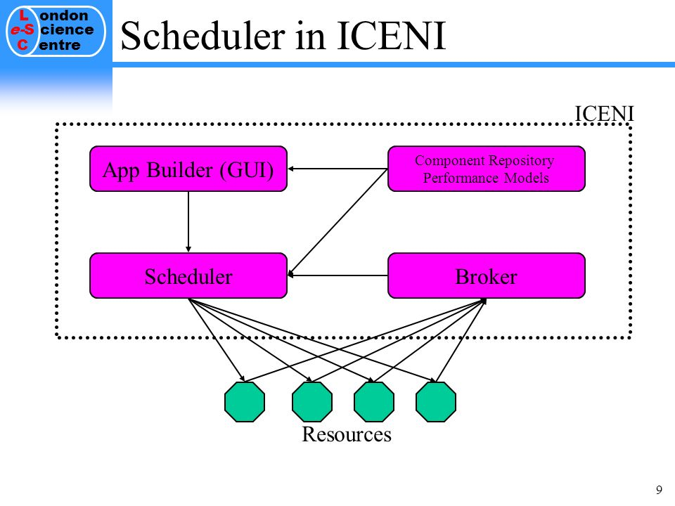 L ondon e-S cience C entre 9 Scheduler in ICENI Resources ICENI App Builder (GUI) Component Repository Performance Models SchedulerBroker