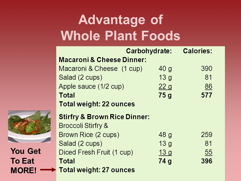 14 Advantage of Whole Plant Foods Carbohydrate:Calories: Macaroni & Cheese Dinner: Macaroni & Cheese (1 cup)40 g390 Salad (2 cups)13 g 81 Apple sauce