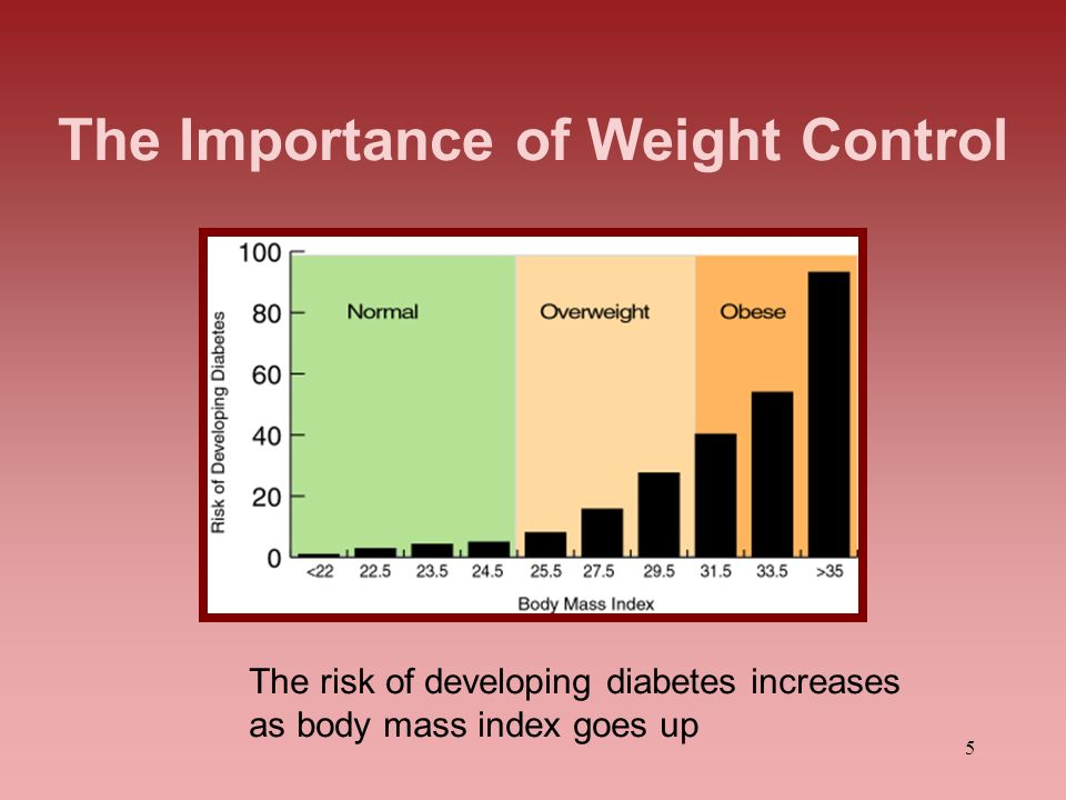 5 The Importance of Weight Control The risk of developing diabetes increases as body mass index goes up