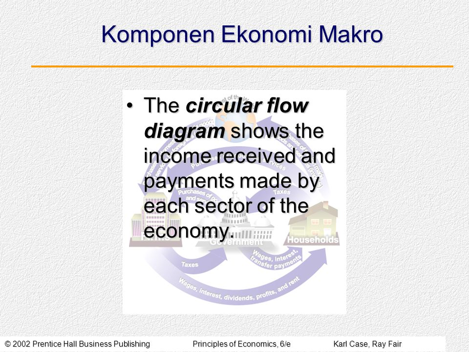 © 2002 Prentice Hall Business PublishingPrinciples of Economics, 6/eKarl Case, Ray Fair Komponen Ekonomi Makro The circular flow diagram shows the income received and payments made by each sector of the economy.The circular flow diagram shows the income received and payments made by each sector of the economy.