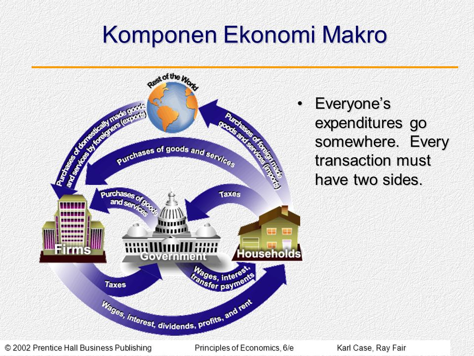 © 2002 Prentice Hall Business PublishingPrinciples of Economics, 6/eKarl Case, Ray Fair Komponen Ekonomi Makro Everyones expenditures go somewhere.