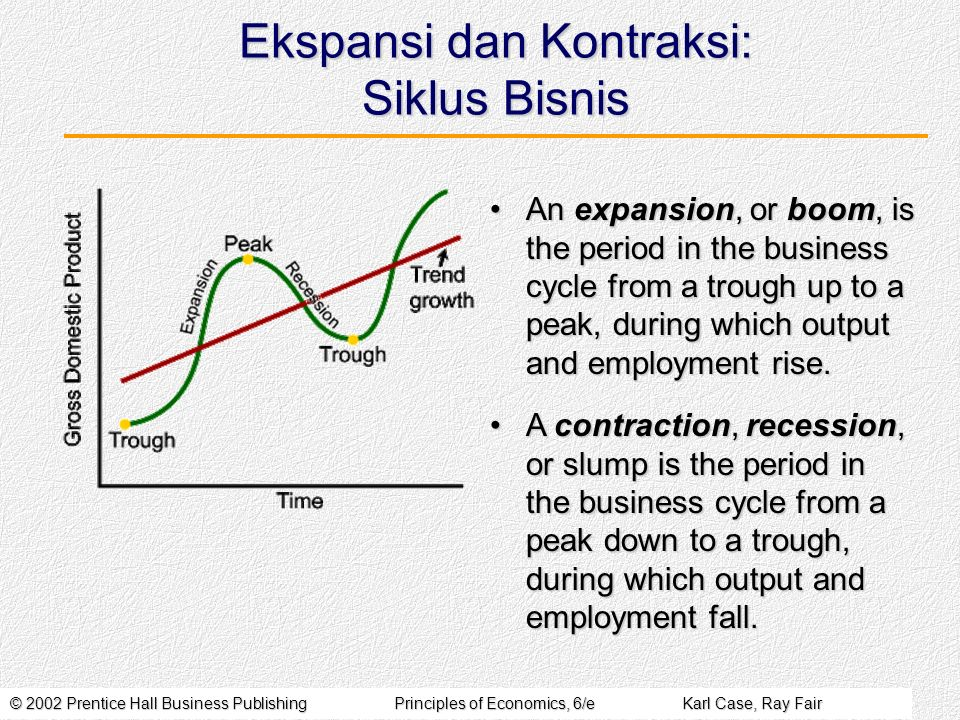 © 2002 Prentice Hall Business PublishingPrinciples of Economics, 6/eKarl Case, Ray Fair Ekspansi dan Kontraksi: Siklus Bisnis An expansion, or boom, is the period in the business cycle from a trough up to a peak, during which output and employment rise.An expansion, or boom, is the period in the business cycle from a trough up to a peak, during which output and employment rise.