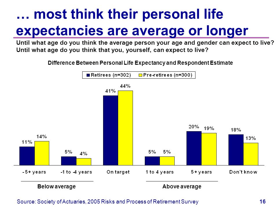 15 As a result, while half cite personal life expectancies below average...