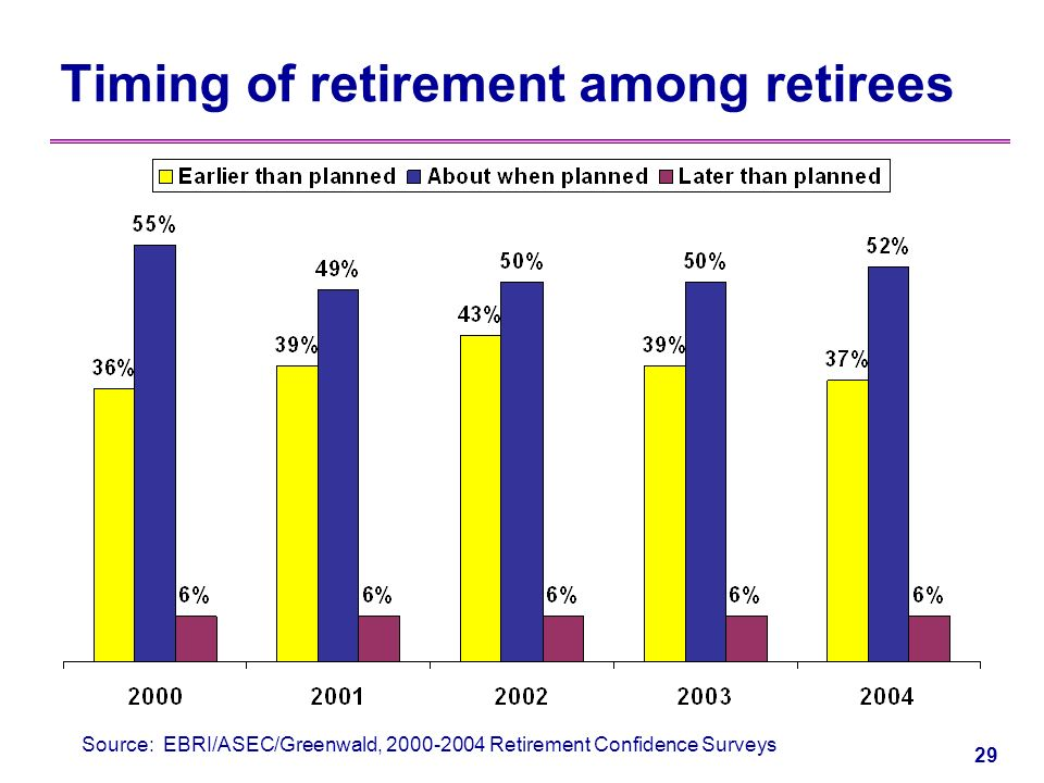 28 Pre-retirees expect to work longer How old were you when you retired/began to retire from your primary occupation /At what age do you expect to retire from your primary occupation.
