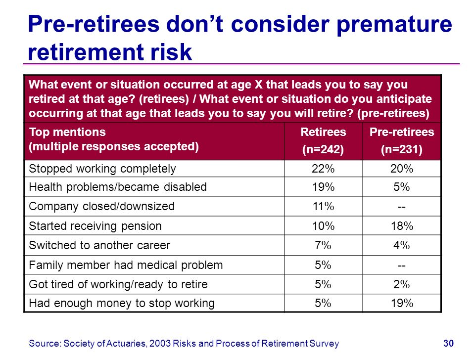 29 Timing of retirement among retirees Source: EBRI/ASEC/Greenwald, Retirement Confidence Surveys