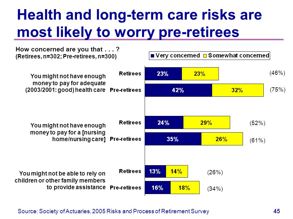 44 Health and long-term care Major concern for retirees and pre-retirees Major decline in retiree health –Big increases in employer health costs –Increases in premiums, co-payments where coverage is offered Projected costs of Medicare/Medicaid a major national problem –Private long-term care coverage expensive, rarely used Very uncertain future