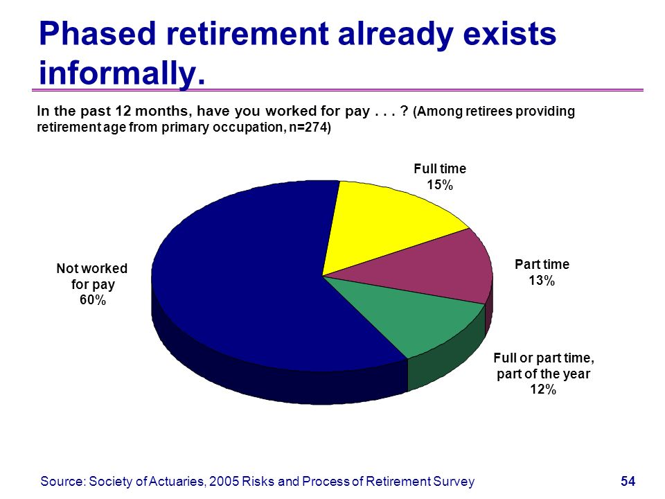 53 Appendix Focus group study available More on risk perceptions Labor force shortages Phased retirement