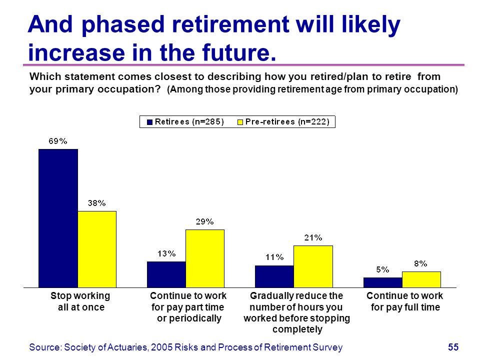 54 Phased retirement already exists informally. In the past 12 months, have you worked for pay...