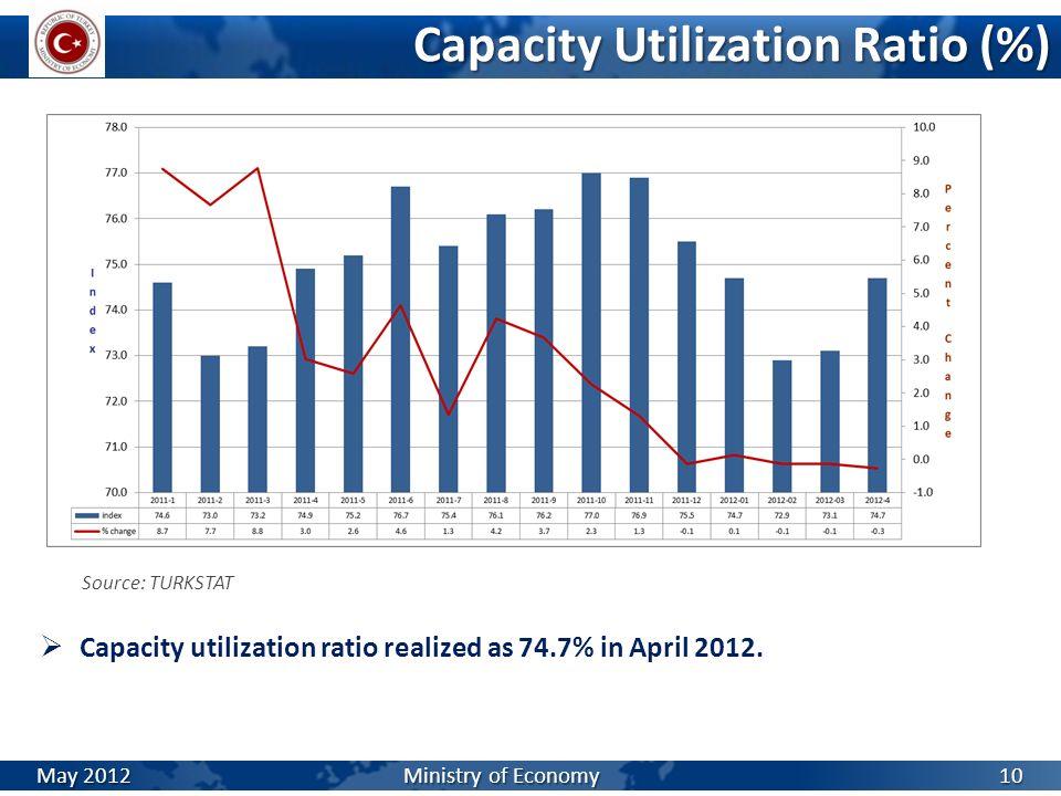 Capacity Utilization Ratio (%) Source: TURKSTAT Capacity utilization ratio realized as 74.7% in April 2012. May 2012 Ministry of Economy 10