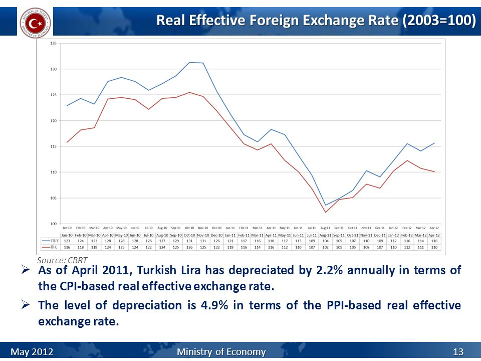 Real Effective Foreign Exchange Rate (2003=100) As of April 2011, Turkish Lira has depreciated by 2.2% annually in terms of the CPI-based real effecti