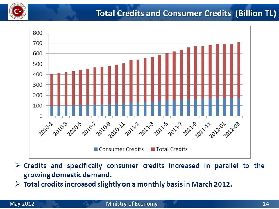 Total Credits and Consumer Credits (Billion TL) Credits and specifically consumer credits increased in parallel to the growing domestic demand. Total