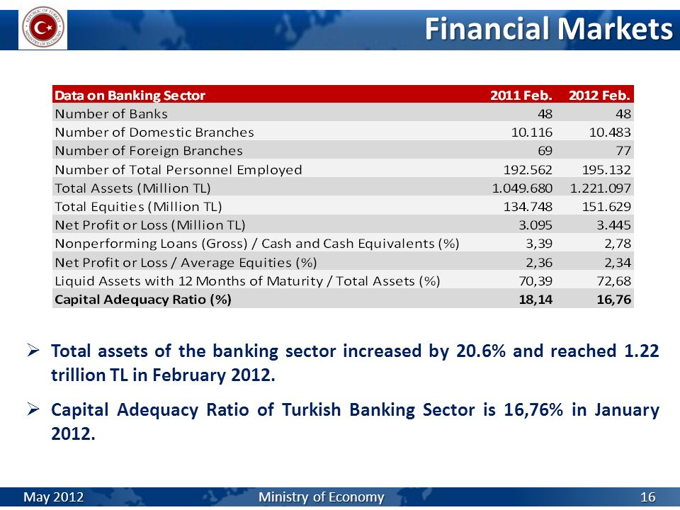 Financial Markets Total assets of the banking sector increased by 20.6% and reached 1.22 trillion TL in February 2012. Capital Adequacy Ratio of Turki