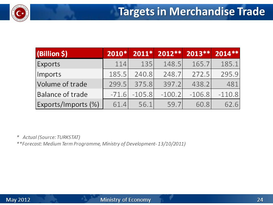 Targets in Merchandise Trade * Actual (Source: TURKSTAT) **Forecast: Medium Term Programme, Ministry of Development- 13/10/2011) May 2012 Ministry of