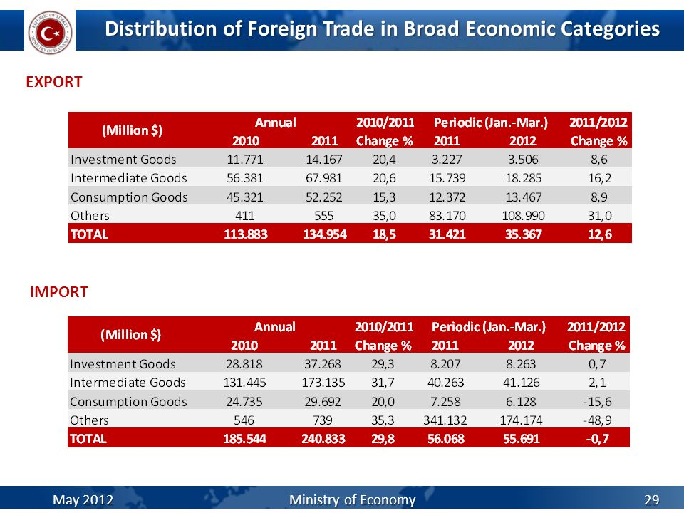 Distribution of Foreign Trade in Broad Economic Categories EXPORT 29 IMPORT May 2012 Ministry of Economy