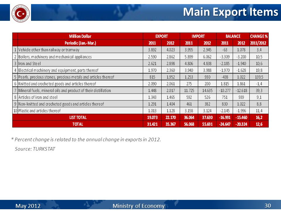 Main Export Items Source: TURKSTAT 30 * Percent change is related to the annual change in exports in 2012. May 2012 Ministry of Economy