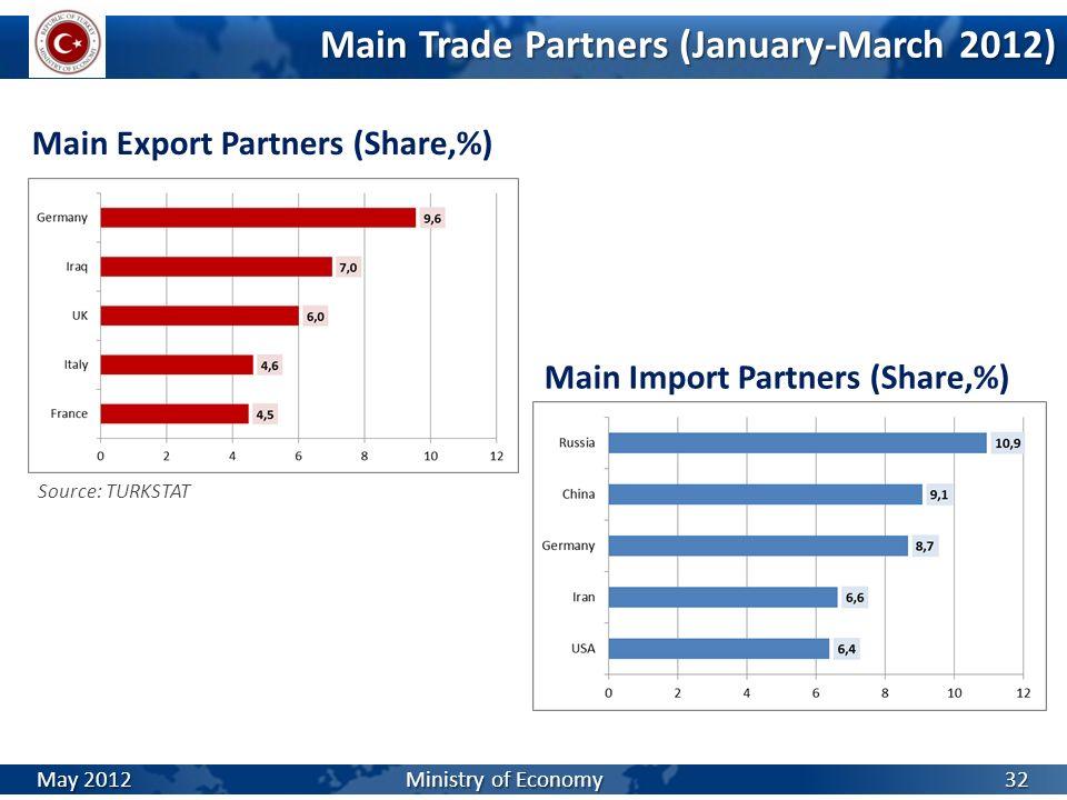 Main Export Partners (Share,%) Main Trade Partners (January-March 2012) Main Import Partners (Share,%) Source: TURKSTAT May 2012 Ministry of Economy 3
