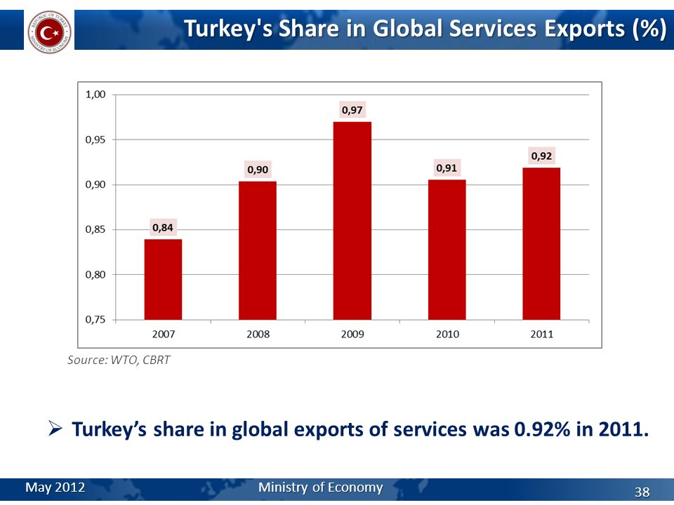 Turkey's Share in Global Services Exports (%) Source: WTO, CBRT Turkeys share in global exports of services was 0.92% in 2011. May 2012 Ministry of Ec