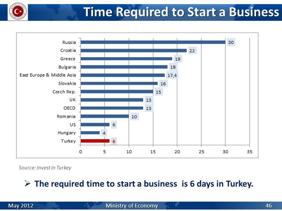 Time Required to Start a Business The required time to start a business is 6 days in Turkey. Source: Invest In Turkey 46 May 2012 Ministry of Economy