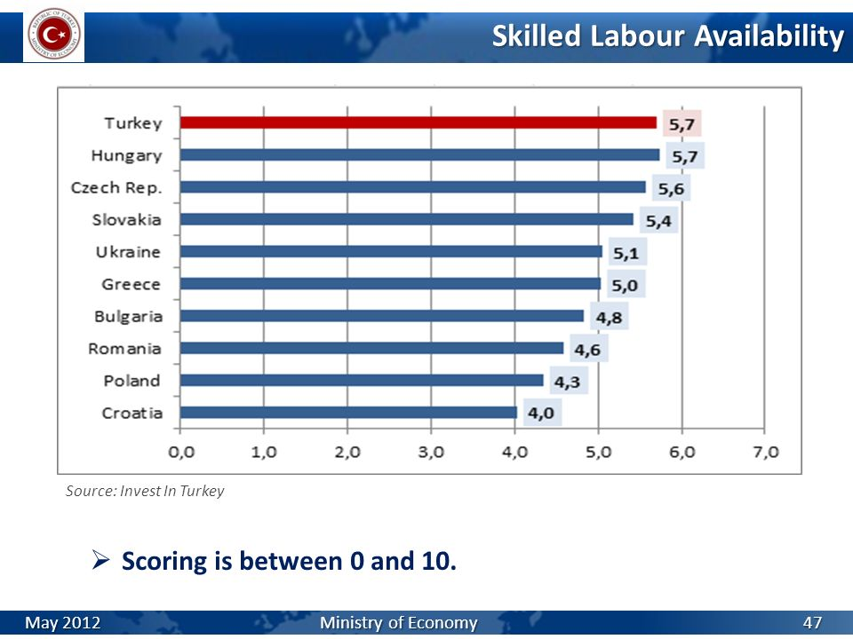 Skilled Labour Availability Scoring is between 0 and 10. Source: Invest In Turkey 47 May 2012 Ministry of Economy