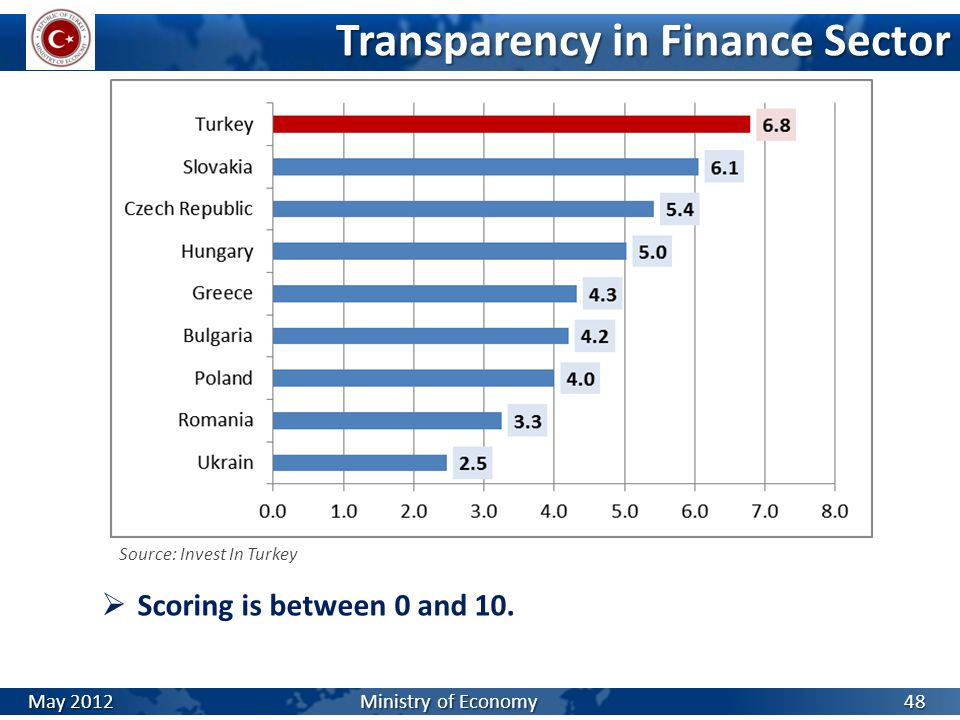 Transparency in Finance Sector Source: Invest In Turkey 48 Scoring is between 0 and 10. May 2012 Ministry of Economy