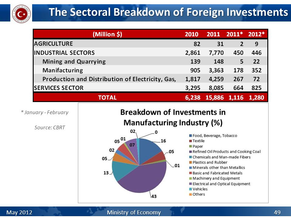 The Sectoral Breakdown of Foreign Investments Source: CBRT * January - February May 2012 Ministry of Economy 49