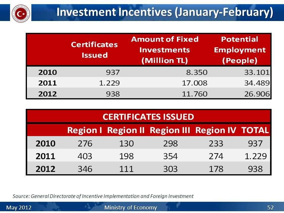 Investment Incentives (January-February) Source: General Directorate of Incentive Implementation and Foreign Investment May 2012 Ministry of Economy 5