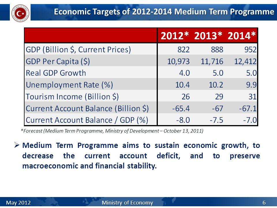 Economic Targets of 2012-2014 Medium Term Programme *Forecast (Medium Term Programme, Ministry of Development – October 13, 2011) Medium Term Programm