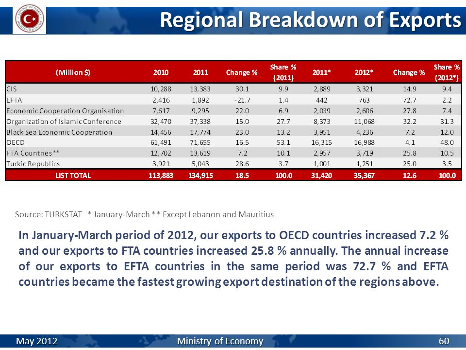 Regional Breakdown of Exports Source: TURKSTAT * January-March ** Except Lebanon and Mauritius In January-March period of 2012, our exports to OECD co