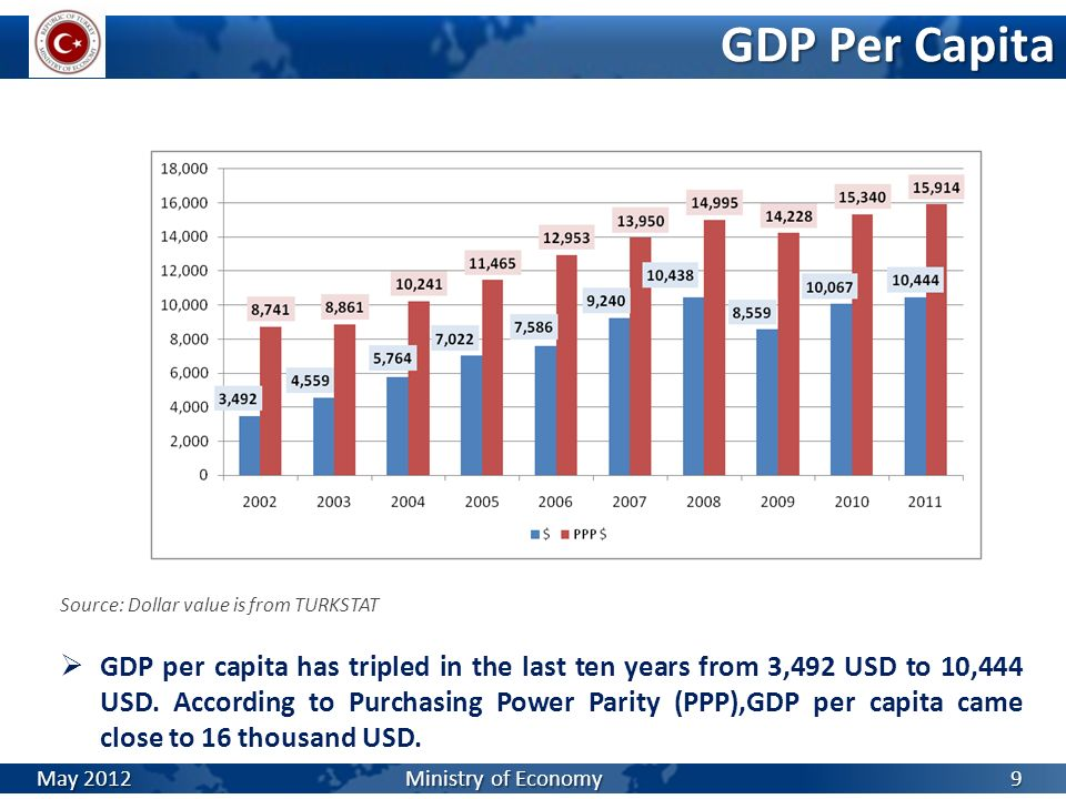 GDP Per Capita Source: Dollar value is from TURKSTAT GDP per capita has tripled in the last ten years from 3,492 USD to 10,444 USD. According to Purch