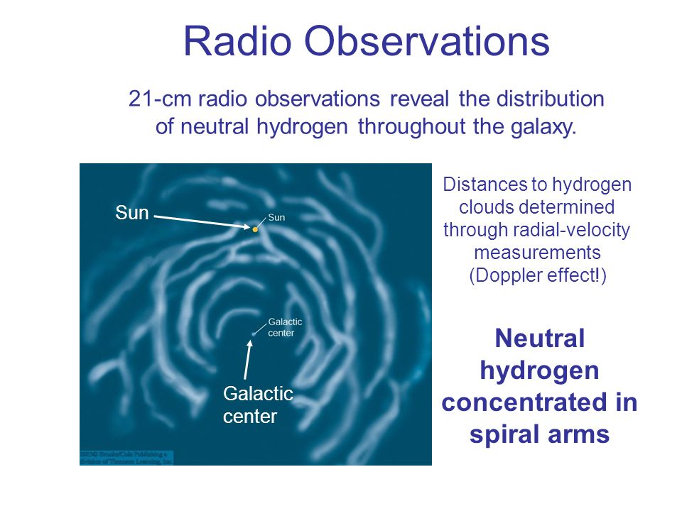 Radio Observations 21-cm radio observations reveal the distribution of neutral hydrogen throughout the galaxy. Distances to hydrogen clouds determined