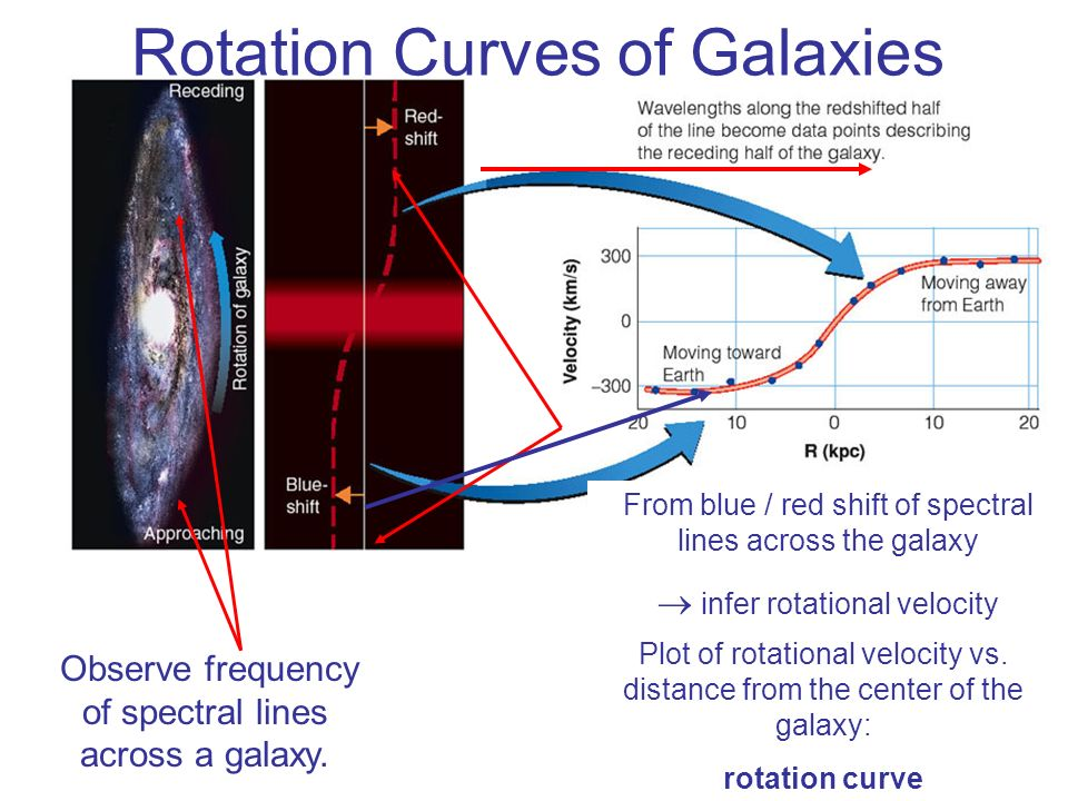 Rotation Curves of Galaxies Observe frequency of spectral lines across a galaxy. From blue / red shift of spectral lines across the galaxy infer rotat
